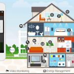 How Home Security Is Taking Charge of the Smart Home